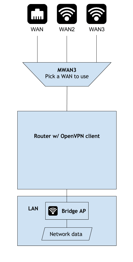 ansonliu com/wp-content/uploads/2016/07/diagram-3-