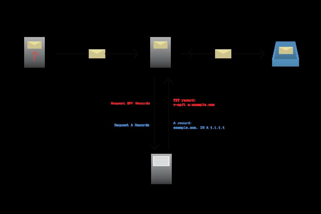 SPF diagramed
