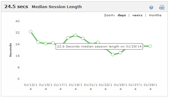 24.5s Median Session Length (1/14 - 1/29)